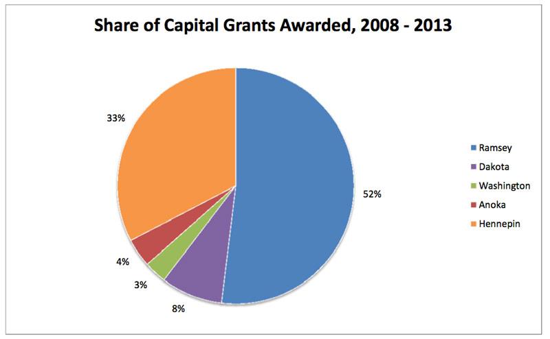 ctib-2013-share-of-grants-awarded