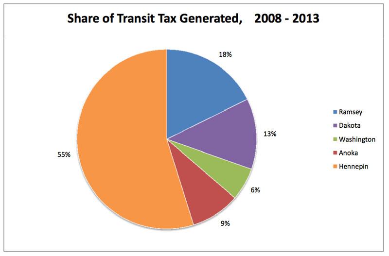 ctib-2013-share-of-tax-revenue