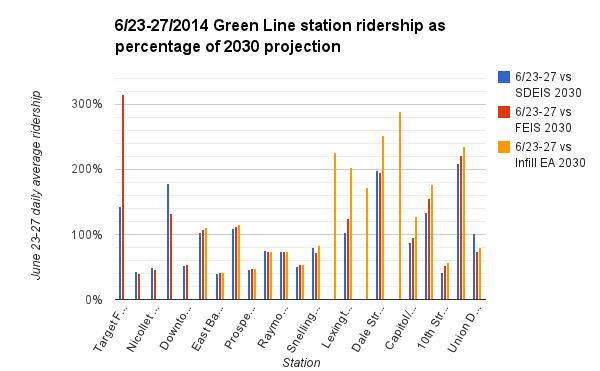 Green-Line-2030-ridership-percentage-2014-06-27