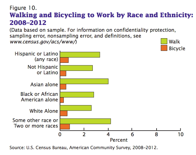 bike walk ethnicity