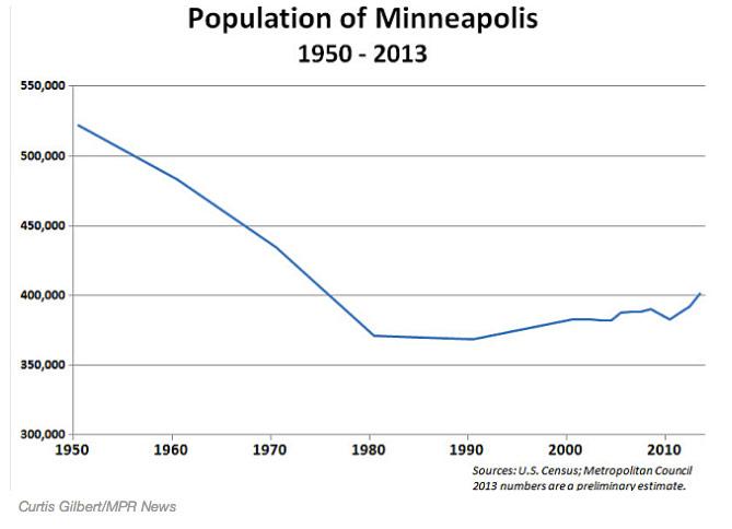 mpls-population-graph