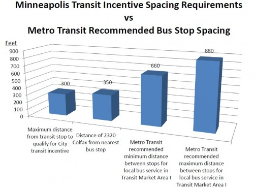 TransitIncentiveSpacingvsBusStopSpacing