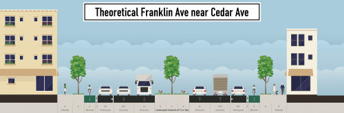 Theoretical cross-section of Franklin Ave near Cedar Ave.  Image by the author.