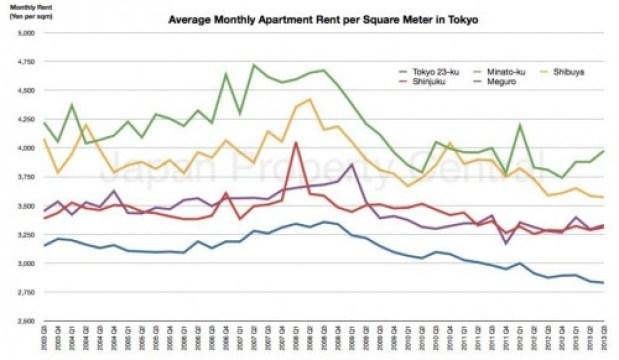 Tokyo-Apartment-Rent-2013-Q3-2_920_537_80