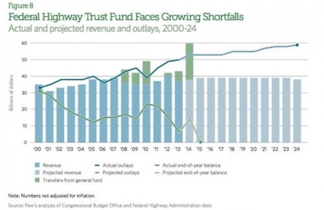 federal-trust-fund
