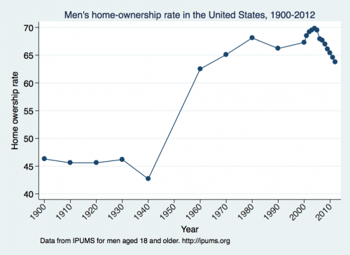 home_ownership_october_2014
