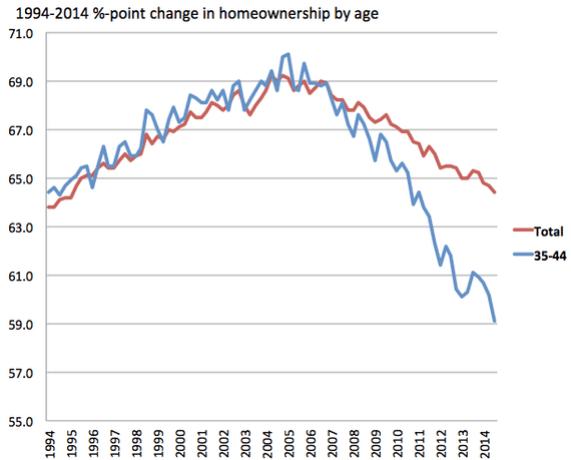 homeownership age 3