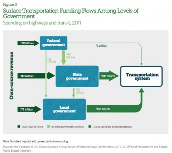 transportation-funding-flow-chart