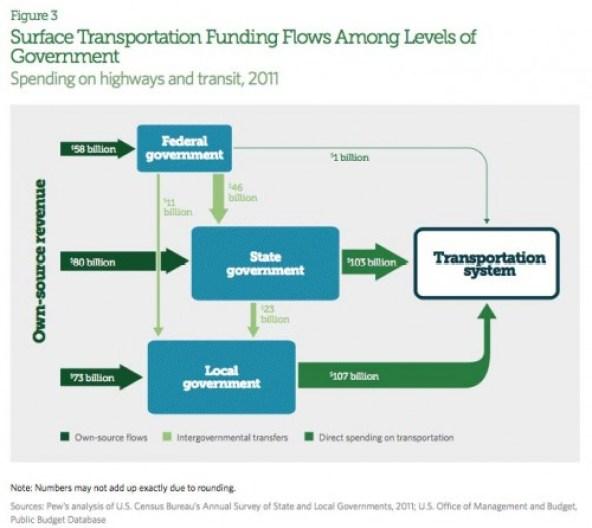 transportation-funding-flow-chart