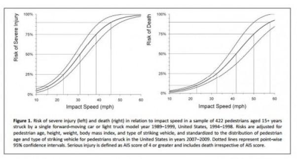 Speed vs Injury