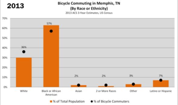 bike commuting race