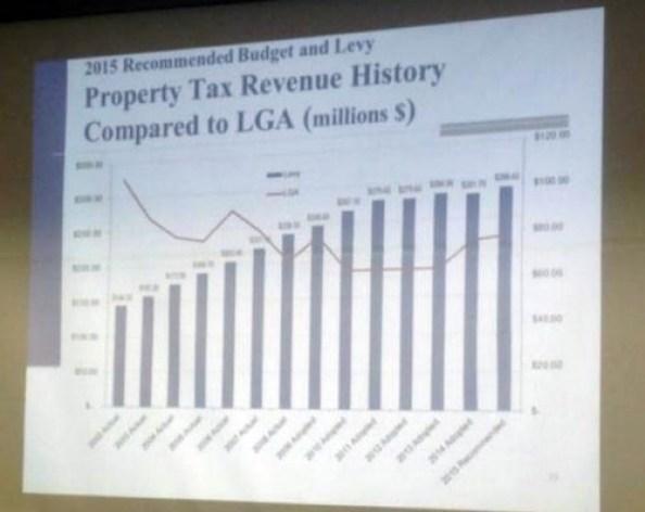 mpls-tax-levy-LGA