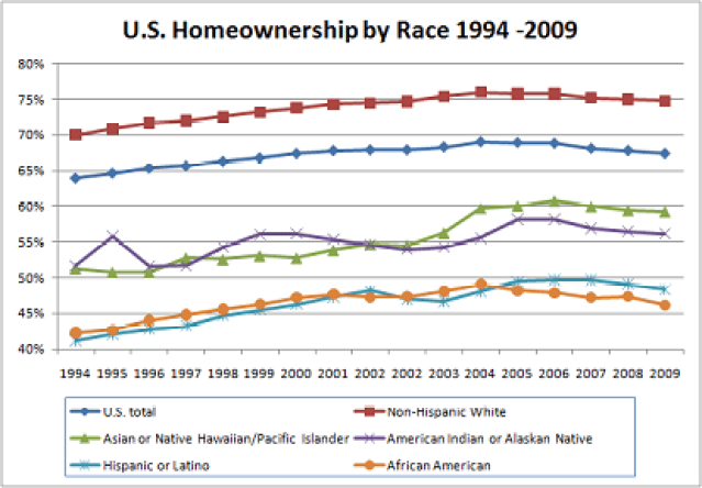 US_Homeownership_by_Race_2009