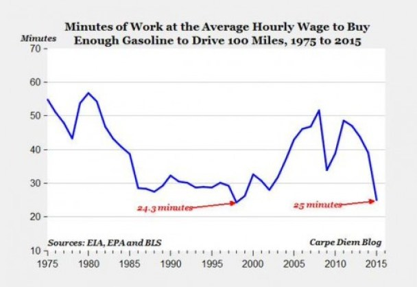 gas by time by wage