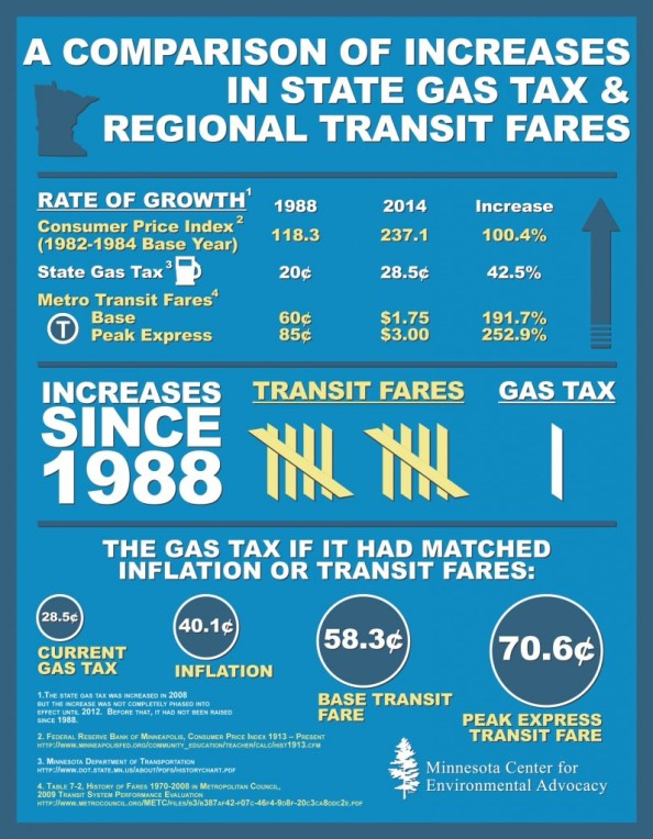 gas-tax-transit-fare-infographic