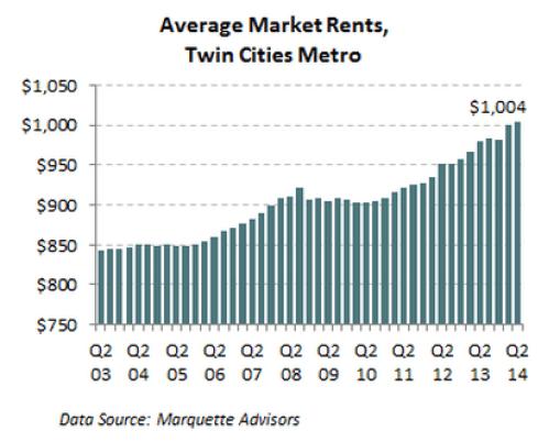 Average Market Rent, Twin Cities