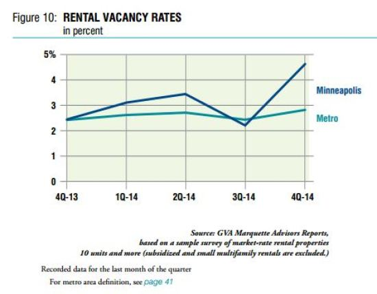 chart of mpls vacancy rates
