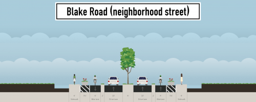 An example of what a neighborhood-scale Blake Road might look like.