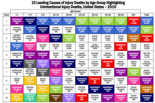 CDC Leading Causes of Injury Deaths by Age Group