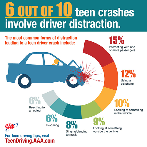 distracted driving chart