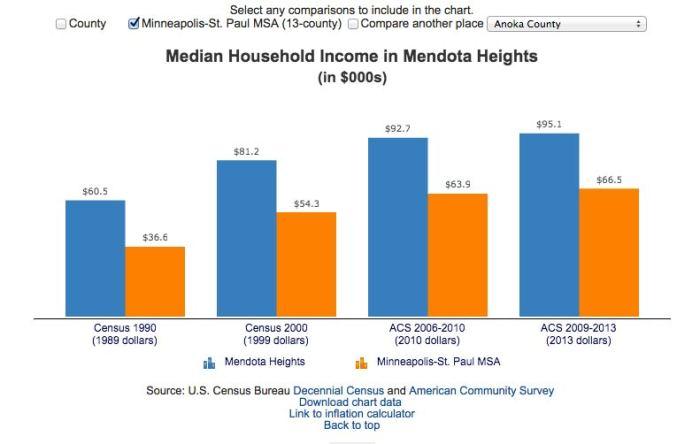 mendota-heights-chart