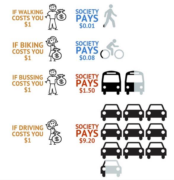 social-costs-chart
