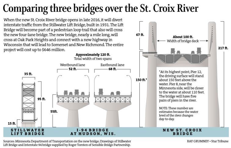 st croix bridges
