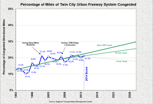MnDOT Congestion Trends
