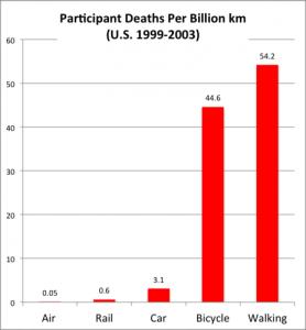 FatalitiesPerKm