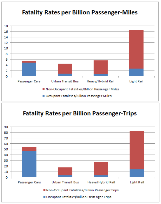 Fatality Rates by Mode Trip vs Mile