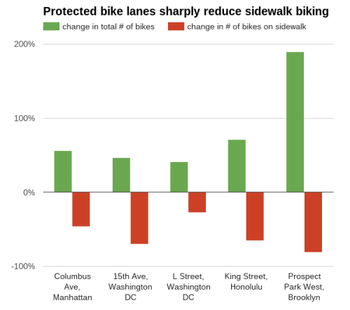 Protected bike lanes and sidewalk riding (Chart: People for Bikes)