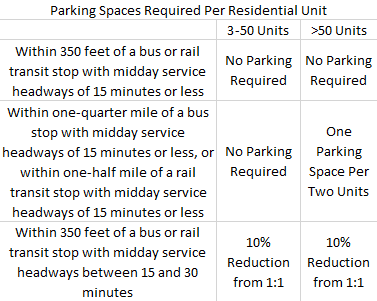 Parking Minimum Chart