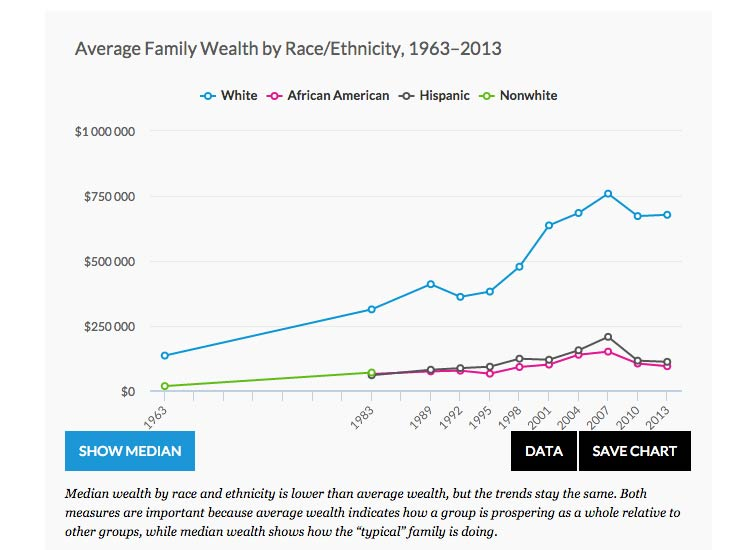 wealth-disparity