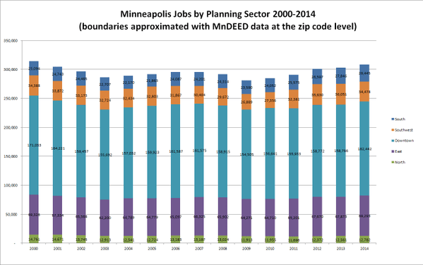 Yesterday there was an exchange about the downtown MPLS jobs numbers. Here's all geographic sectors from 2000-2014: