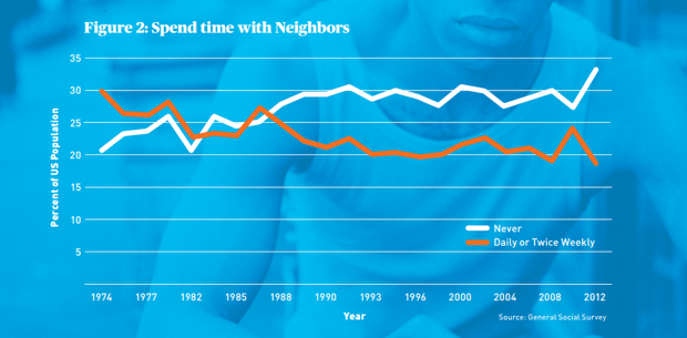 spend time with neighbors chart