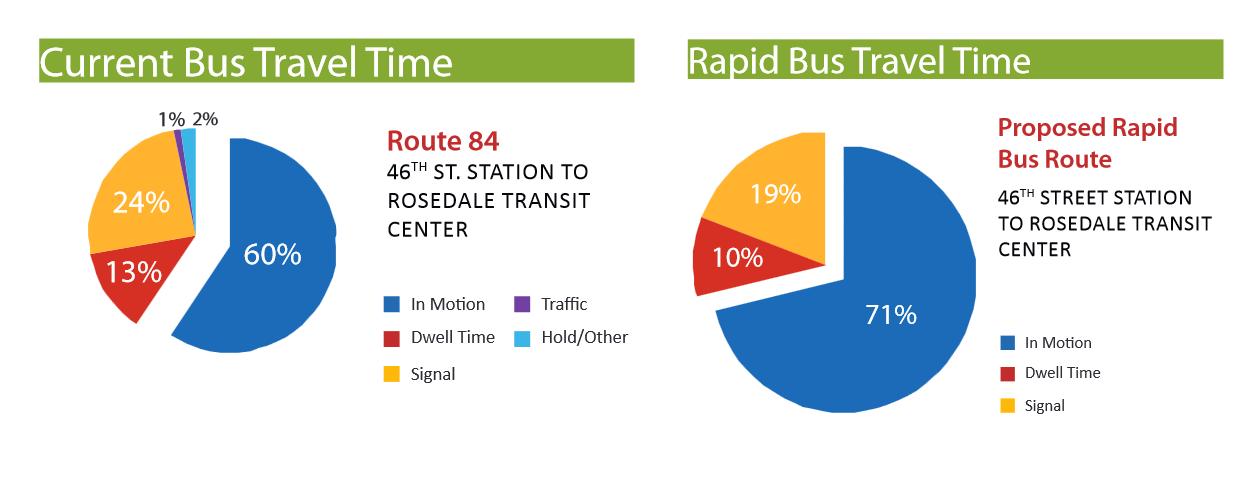 Route 84 vs. A Line