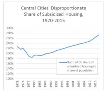 TC-affordable-housing-share-chart