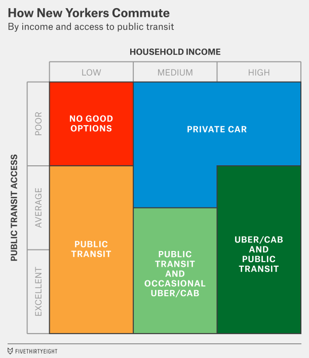 income versus transit access chart