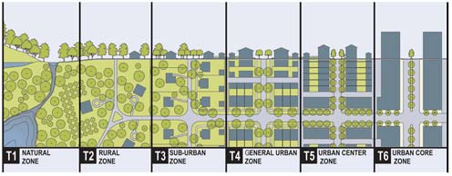 An overview of the transect as it relates to form-based codes.