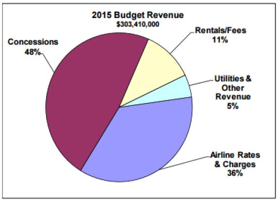 MSP_2014_RevenueSources