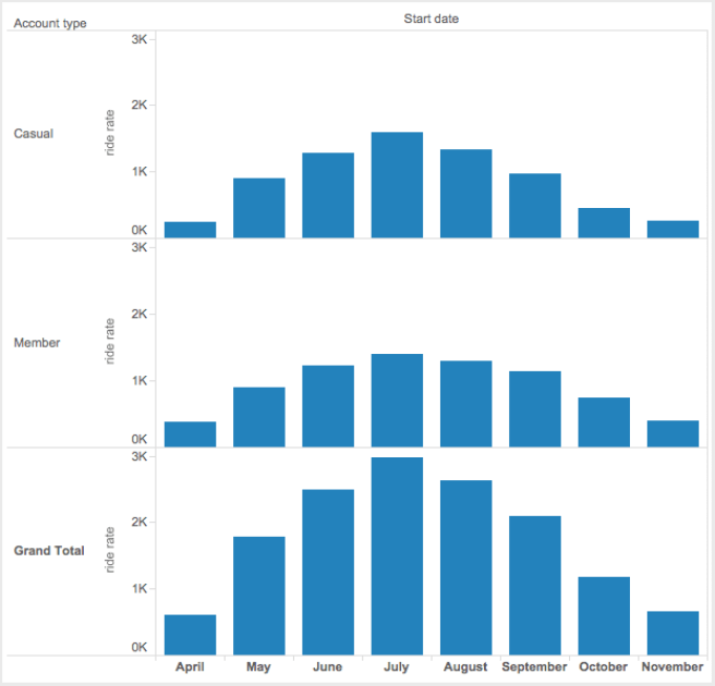 Ridership by Month