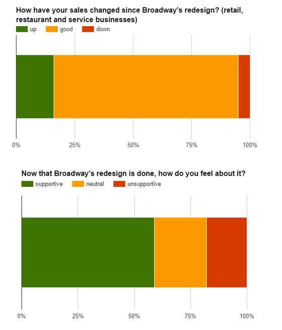 bike-lane-business-chart