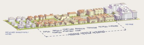 Missing Middle Housing Transect Diagram