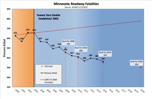 MN traffic deaths have been trending down since 2003 thanks to a multifaceted Toward Zero Deaths campaign