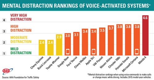 Mental distraction ratings of voice-activated technology