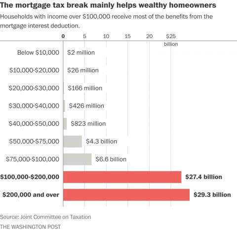 mortgage income tax deduction chart