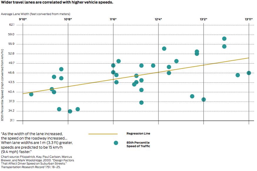 wider-travel-lanes-graph