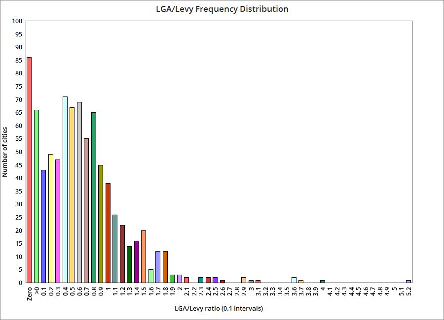 Levy-LGA histogram
