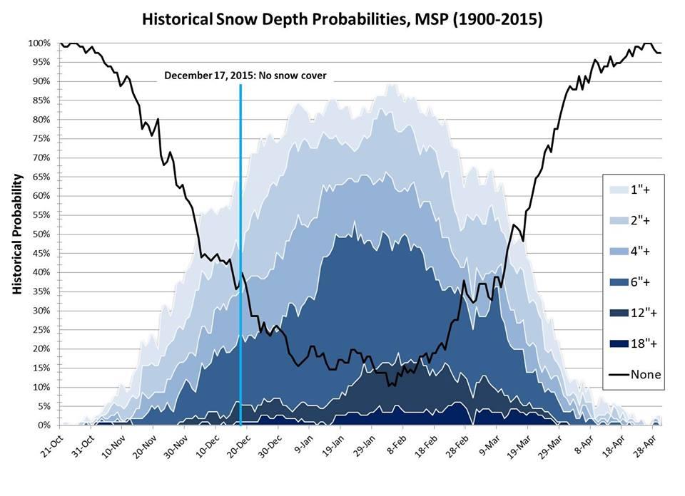 historical snow depth chart MN