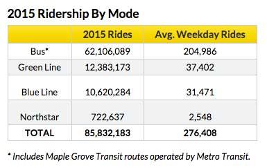 2015-metro-transit-ridership
